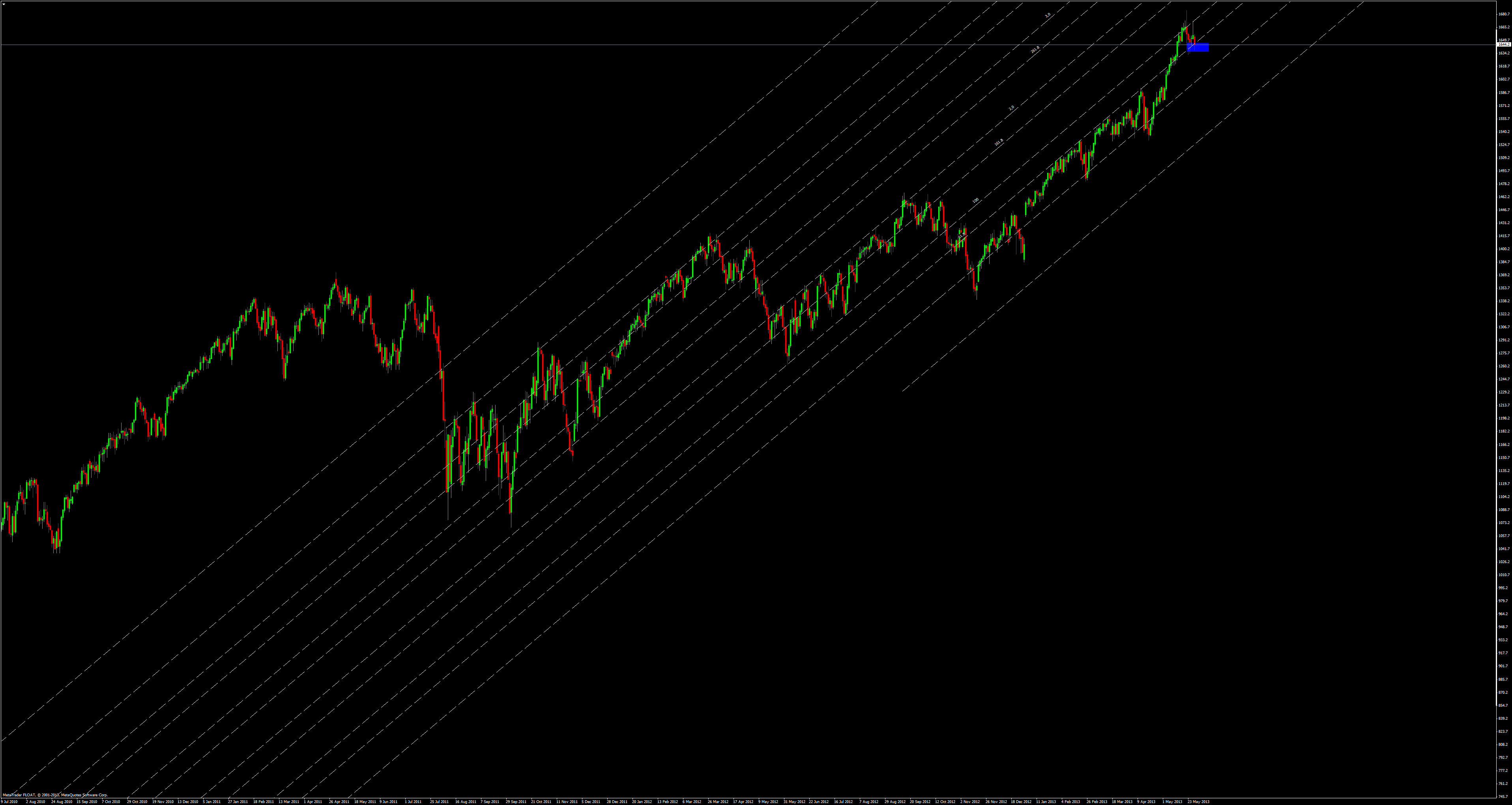 us.500daily fibo channel 29.5.13
