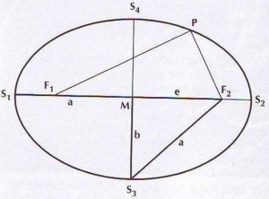 Fibonacciho elipsa
