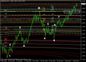 eurusd daily fibo arcs chart 3