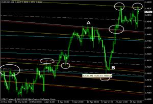eurusd h4 fibo arcs confluence zones chart 4
