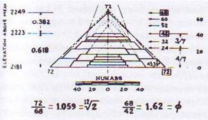 fibo cislo ve stavbe mexickych pyramid 2