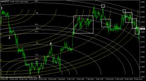 gbpusd fibo arcs chart 1