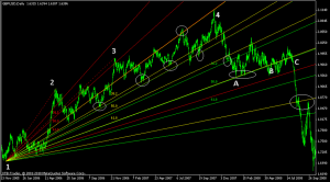 gbpusd fibo fan daily multisequence