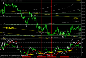 gbpusd h1 stoch rsi