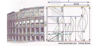 koloseum v Rime v souvislosti s cislem Fi