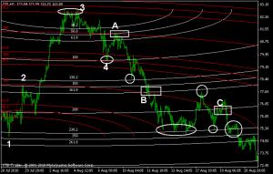 oil h1 fibo arcs chart 2