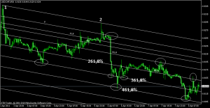 usdchf fibo channel downtrend